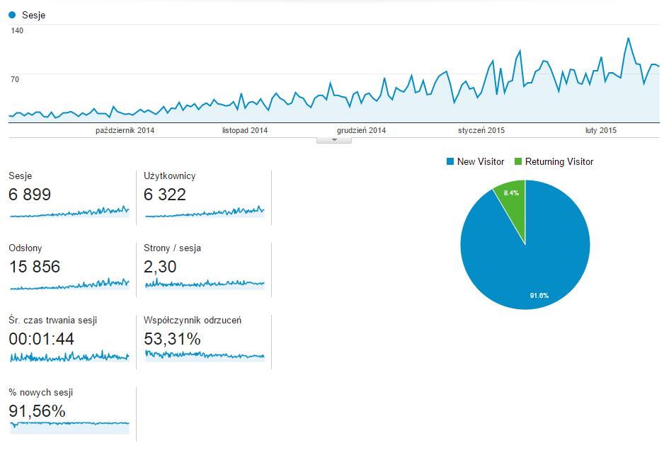 statystyki odwiedziń Google Analitics na blogu patelniaceramiczna.eu