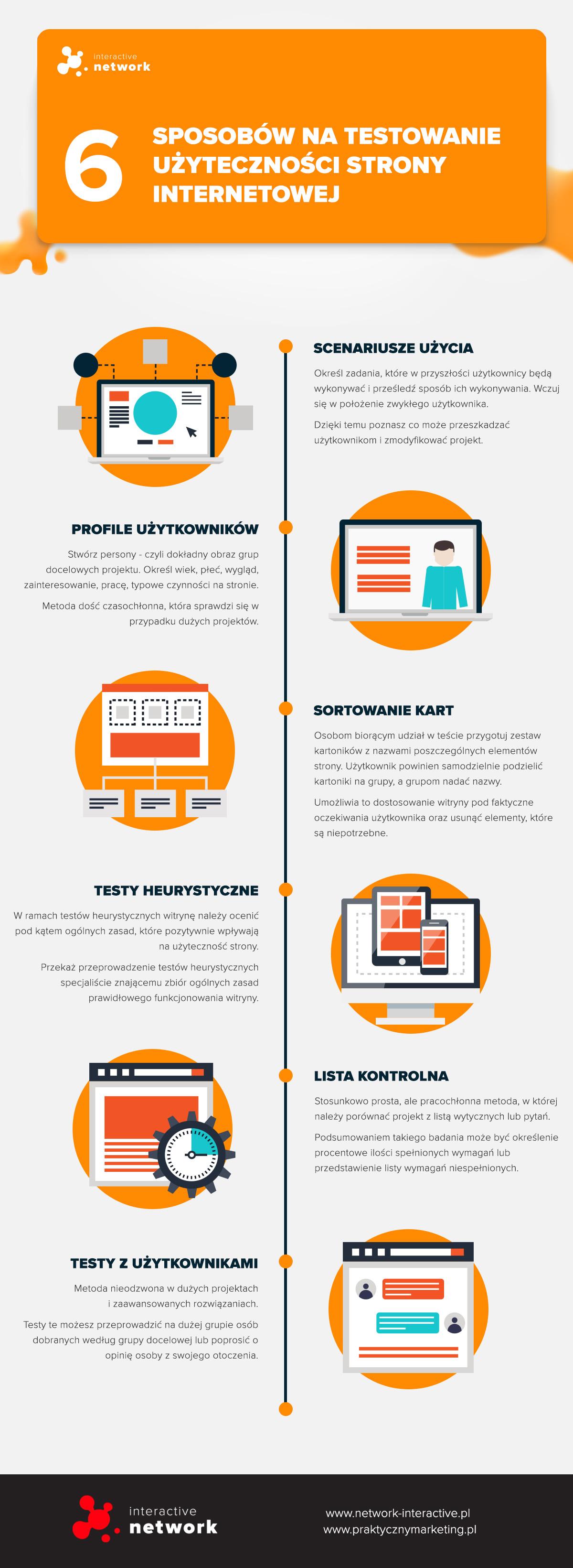 Testowanie użyteczności strony - infografika