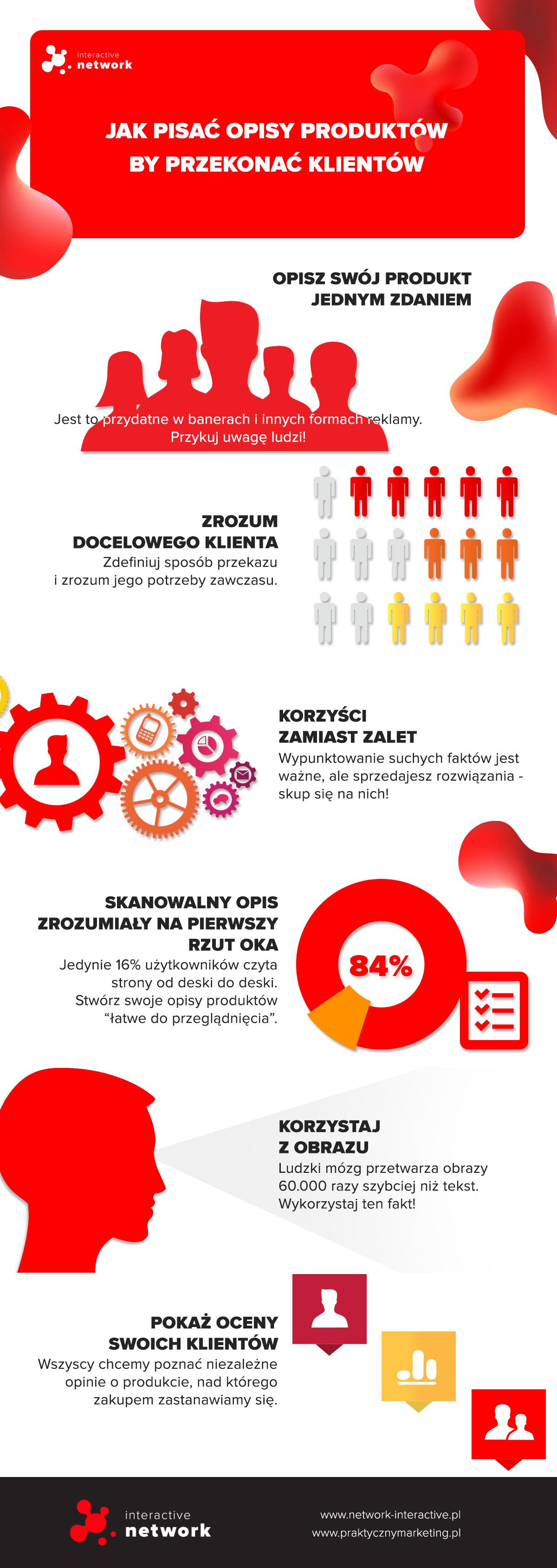 Jak pisać opisy produktów infografika