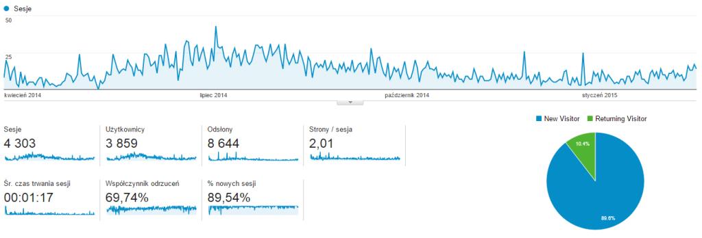Statystyki odwiedzin Goggle Analitics na blogu ogrodowe-meble.info