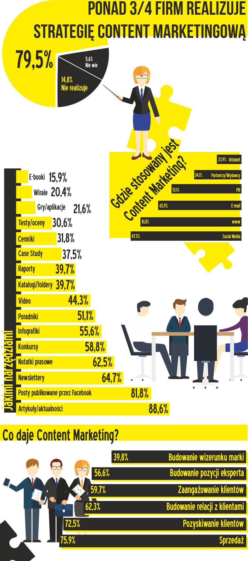 Wykorzystanie content marketingu przez firmy z różnych branż