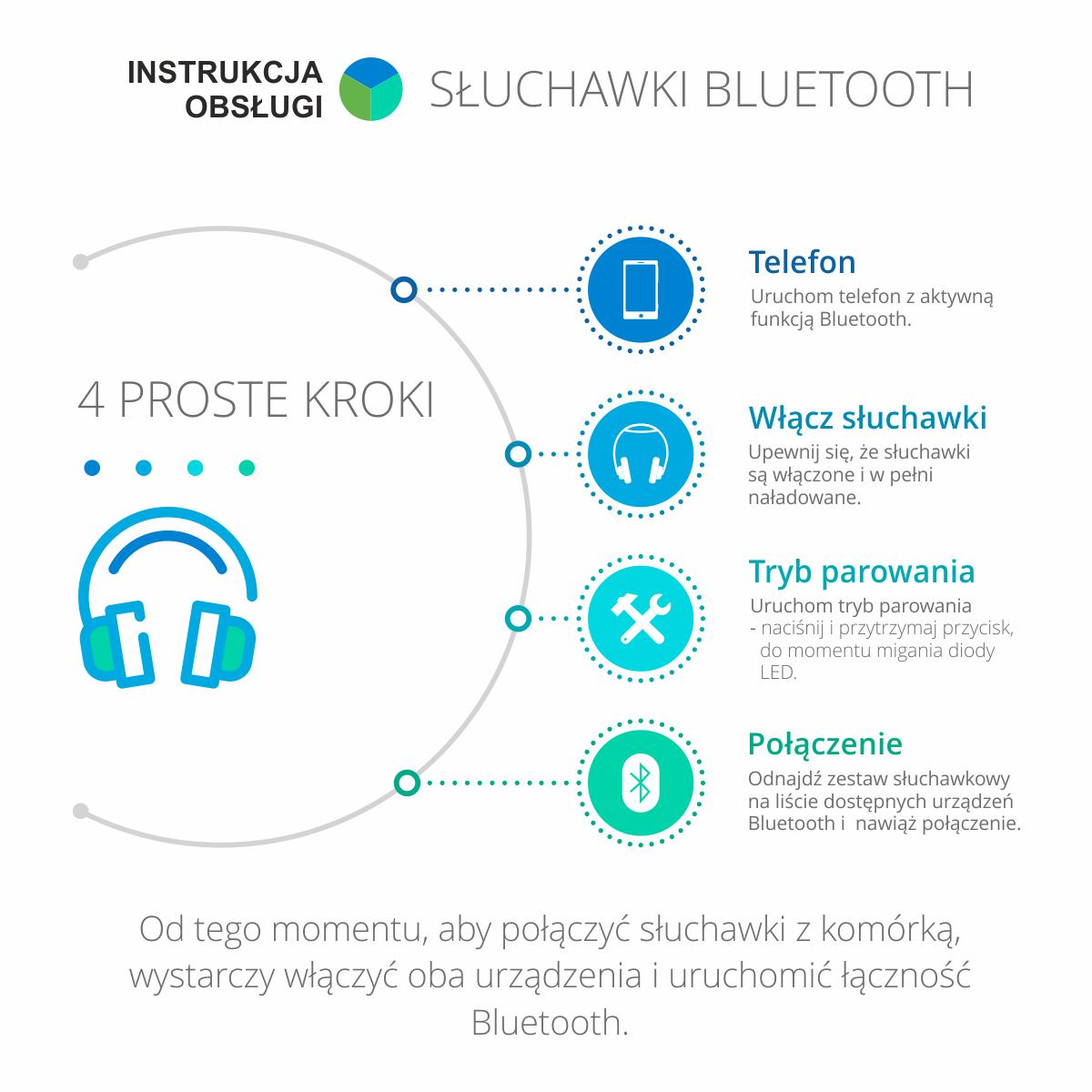 Infografika pokazująca sposób obsługi sprzętu elektronicznego