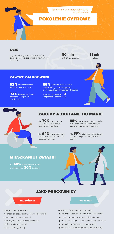 Cechy pokolenia Y, infografika